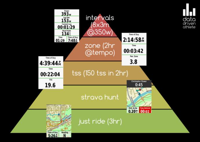 Structure Hierarchy w/Garmin