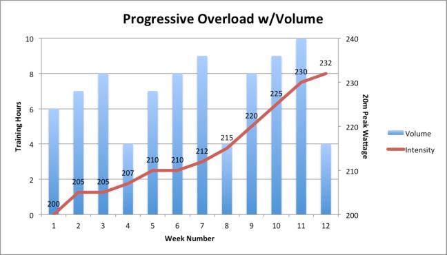 volumeoverload