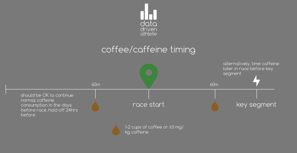 Coffee and Caffeine timing for Cyclists