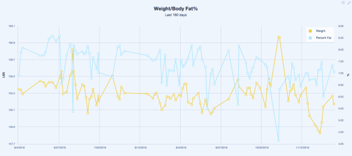 Tracking your weight and body fat% is a powerful