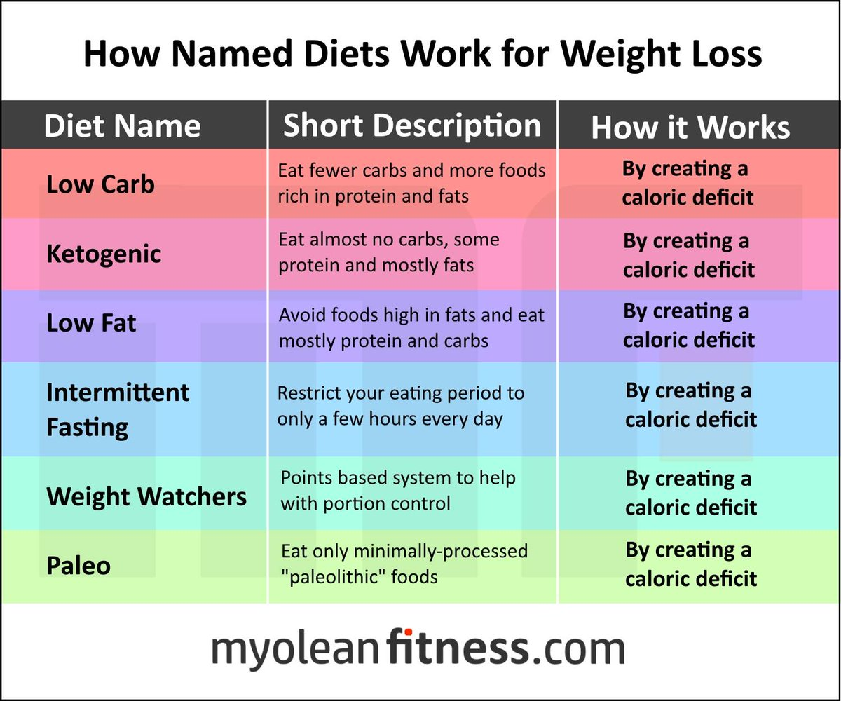 easy diets to stick to