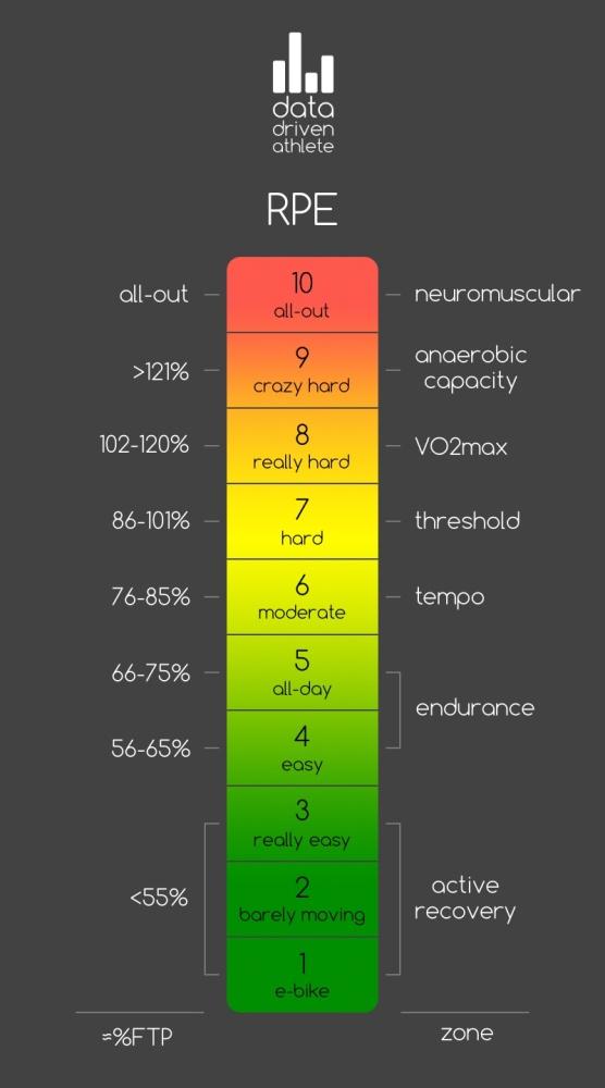 Cycling RPE Chart
